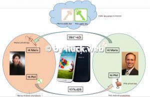 Weiterlesen: Mailverschlüsselung unter Android einrichten